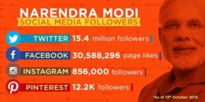 Narendra Modi is popular on Social Media