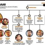 mulayam-family-tree