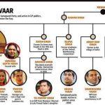 mulayam-family-tree