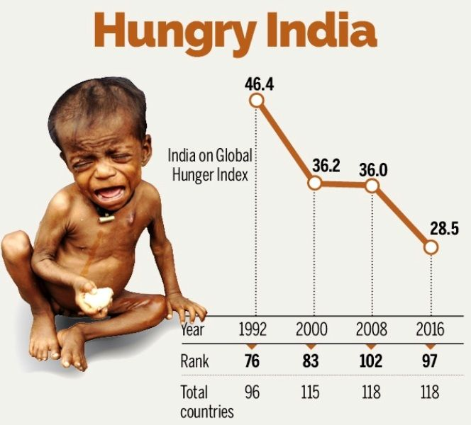 Global Hunger Index India