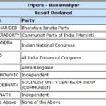 Biplab Kumar Deb won Banamalipur Assembly Constituency elections
