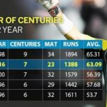 David Warner - 7 centuries and most runs in 2016