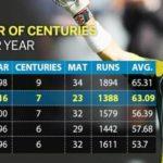 David Warner - 7 centuries and most runs in 2016