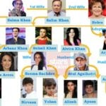 Salman Khan Family Tree: Father, Mother, Siblings And Their Names & Pictures