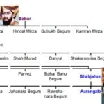 Family Tree of Akbar