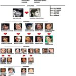 Family Tree of The Kapoor Family