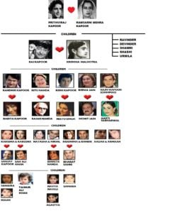 Family Tree Of The Kapoors
