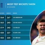 James Anderson - Most Test Wickets by a seamer