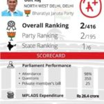 Udit Raj MP Report Card