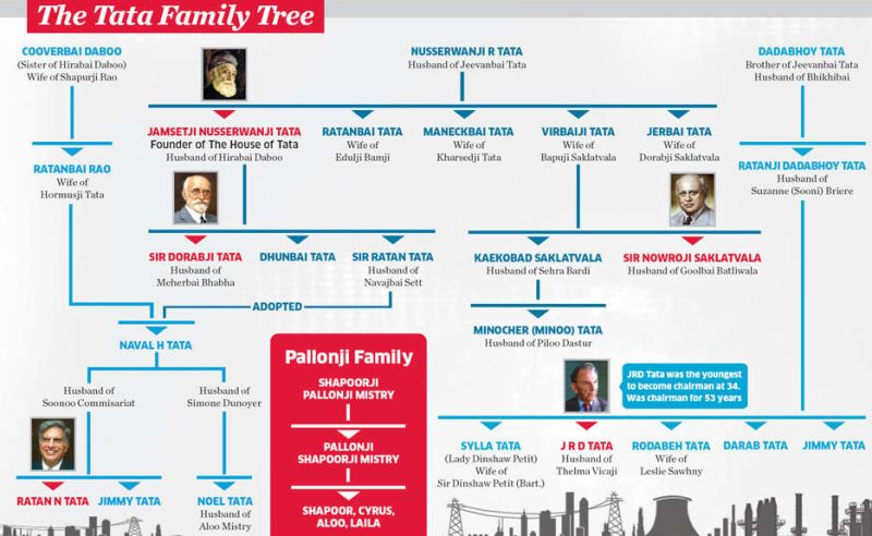 The Tata Family Tree