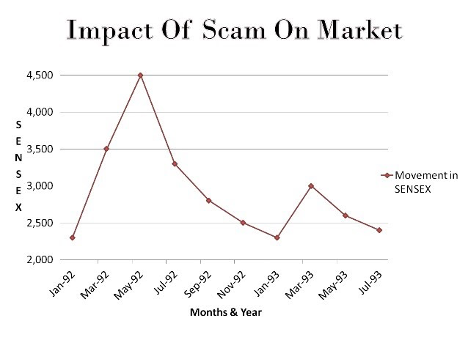 Impact of the 1992 stock scam